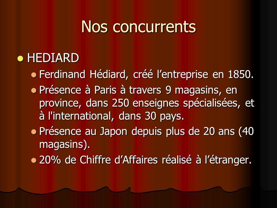 Nos concurrents HEDIARD HEDIARD Ferdinand Hédiard, créé lentreprise en 1850. Ferdinand Hédiard, créé lentreprise en 1850. Présence à Paris à travers 9