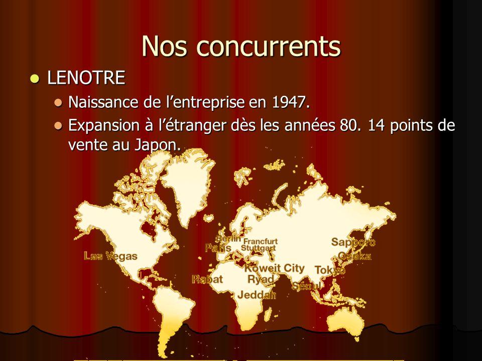 Nos concurrents LENOTRE LENOTRE Naissance de lentreprise en 1947. Naissance de lentreprise en 1947. Expansion à létranger dès les années 80. 14 points