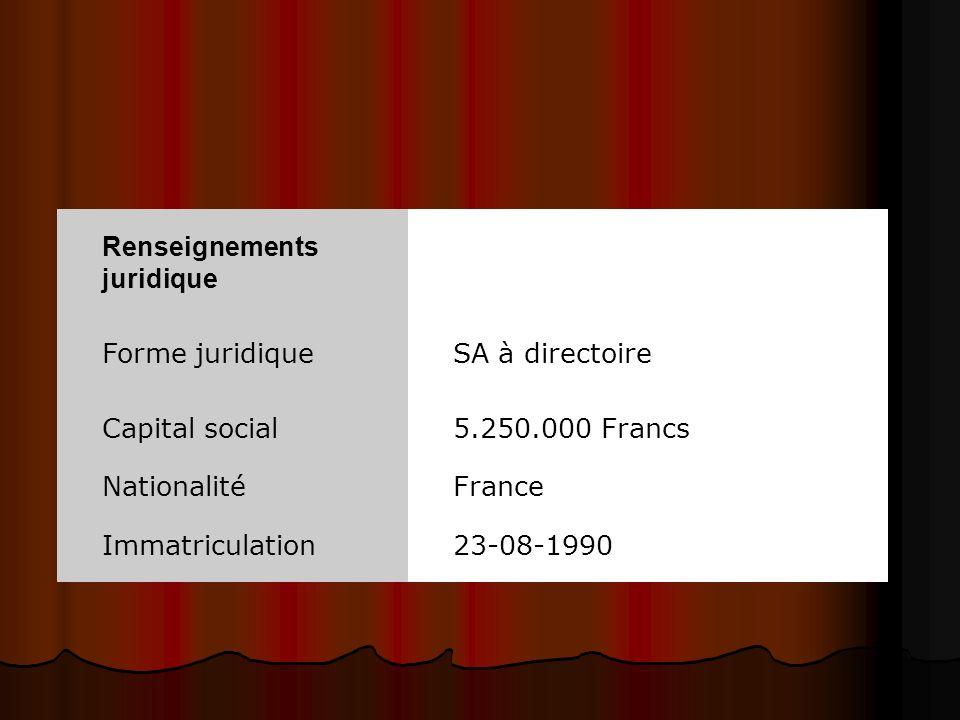 Renseignements juridique Forme juridique SA à directoire Capital social5.250.000 Francs NationalitéFrance Immatriculation23-08-1990