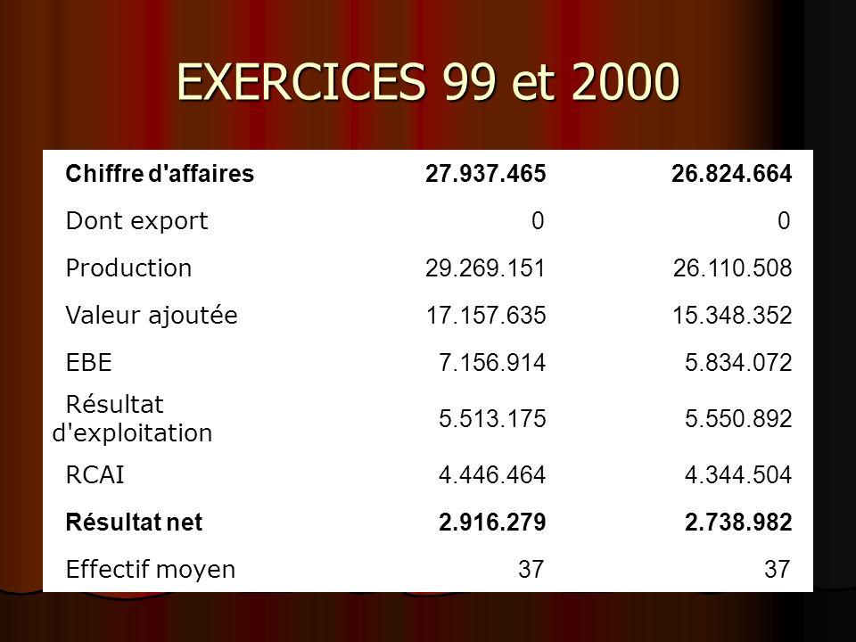 EXERCICES 99 et 2000 Chiffre d'affaires27.937.465 26.824.664 Dont export 0 0 Production 29.269.151 26.110.508 Valeur ajoutée 17.157.635 15.348.352 EBE
