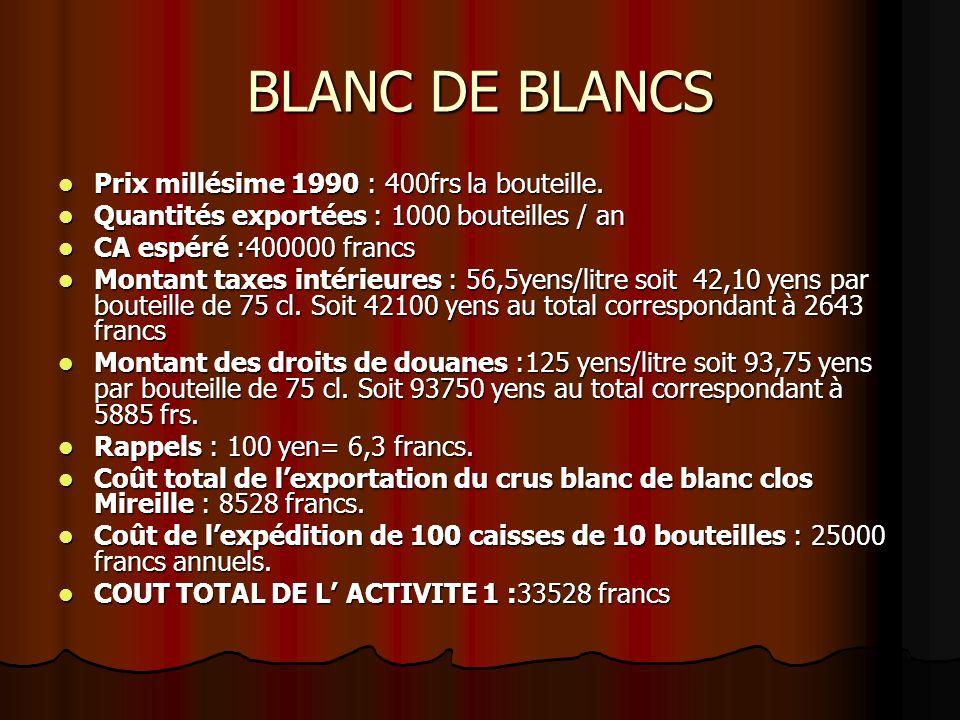 BLANC DE BLANCS Prix millésime 1990 : 400frs la bouteille. Prix millésime 1990 : 400frs la bouteille. Quantités exportées : 1000 bouteilles / an Quant
