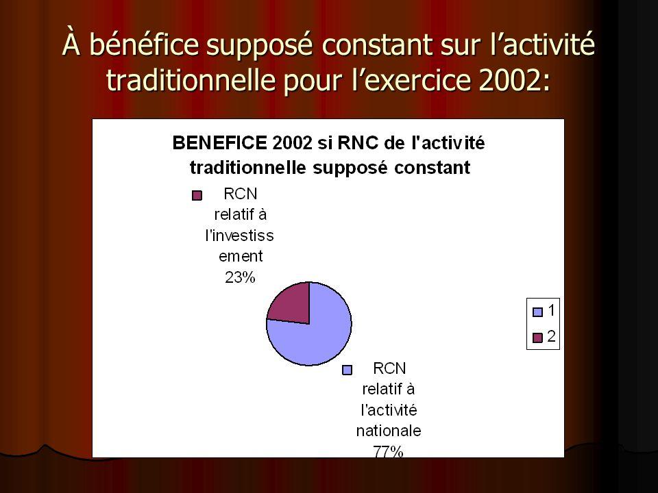 À bénéfice supposé constant sur lactivité traditionnelle pour lexercice 2002: