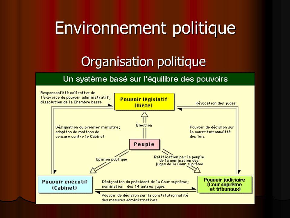 Environnement politique Organisation politique
