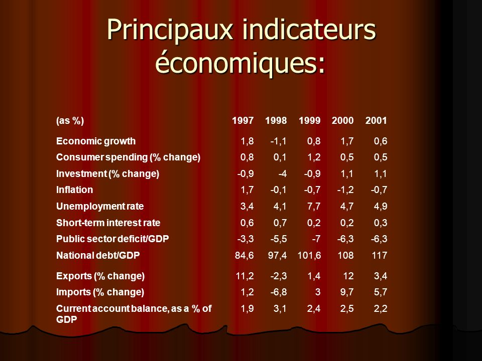 Principaux indicateurs économiques: (as %)19971998199920002001 Economic growth1,8-1,10,81,70,6 Consumer spending (% change)0,80,11,20,5 Investment (%