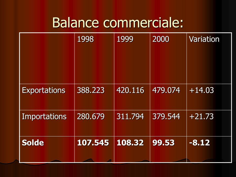 Balance commerciale: 199819992000Variation Exportations388.223420.116479.074+14.03 Importations280.679311.794379.544+21.73 Solde107.545108.3299.53-8.1