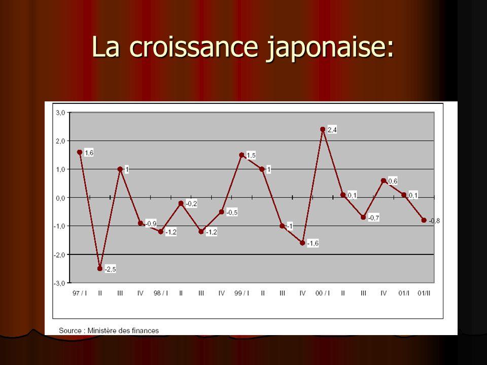 Situation économique du Japon: Vers une redite de la crise de 1998?