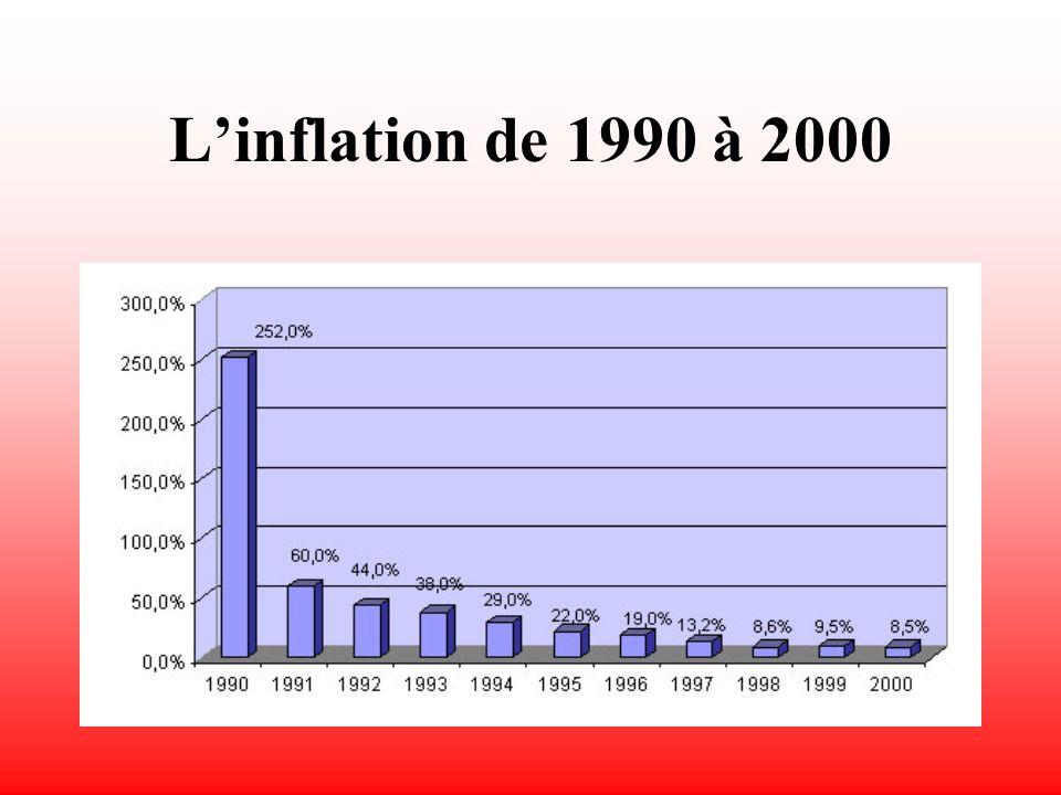 Production Industrielle (rythme annuel)