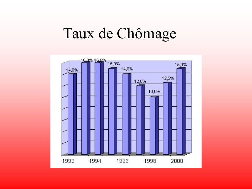 Linflation de 1990 à 2000