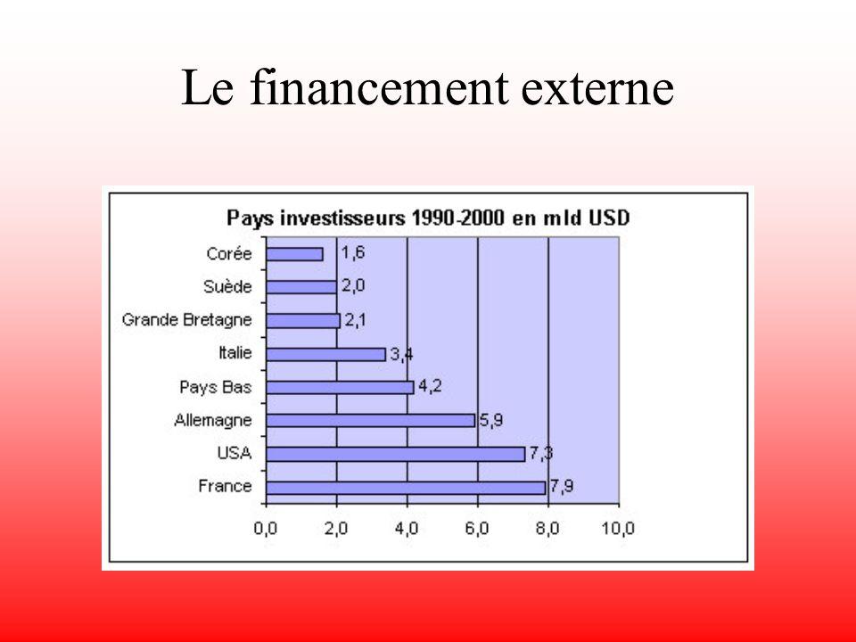 Cours des devises (cours du 12 décembre 2001)