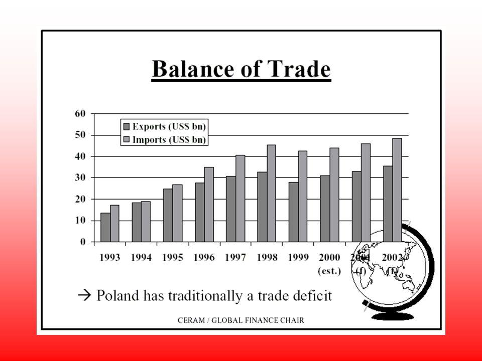 Une balance commerciale traditionnellement déficitaire : le déficit est égal à 9% du PIB en 99. Les importations ont augmenté plus vite que les export