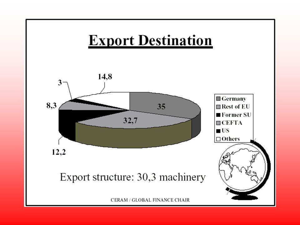 Les pays de lEst nont plus le rôle de partenaires privilégiés Les relations commerciales avec lUkraine et la Russie perdent de leur importance Les membres de lALEEC ne représentent quune faible partie du commerce extérieur