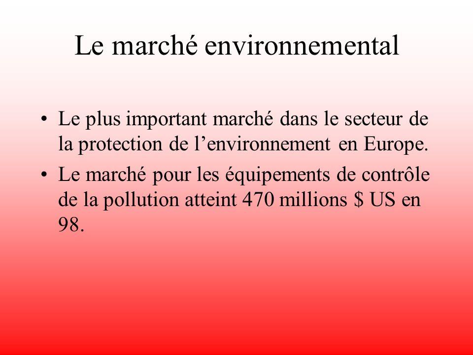 Le marché environnemental