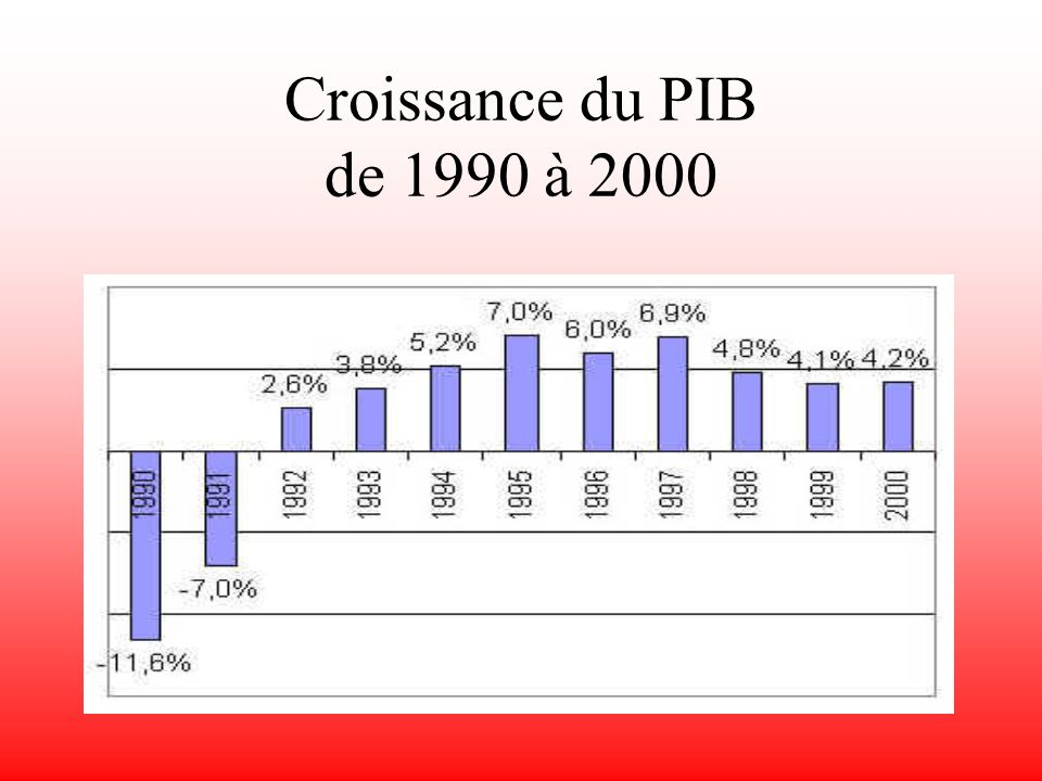 Situation économique Principaux indices Salaires Taux directeurs Indices boursiers Cours des devises Investissements étrangers P.I.B. Production indus