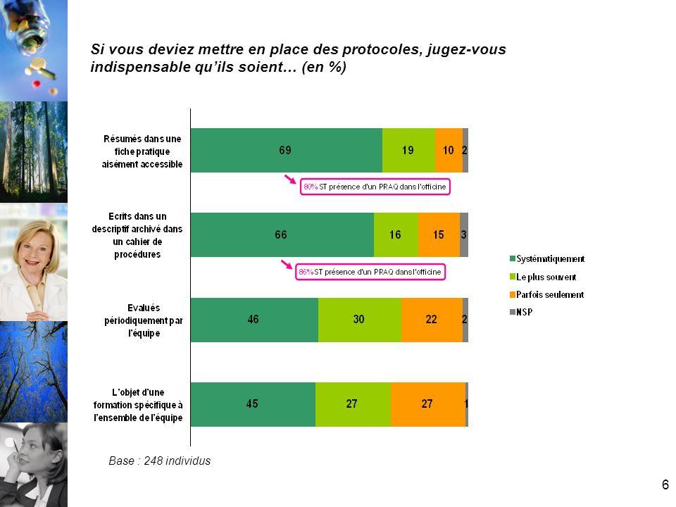 17 Dans votre officine, la délivrance sur ordonnance dexception est-elles soumise à un protocole… (en %) Base : 220 individus