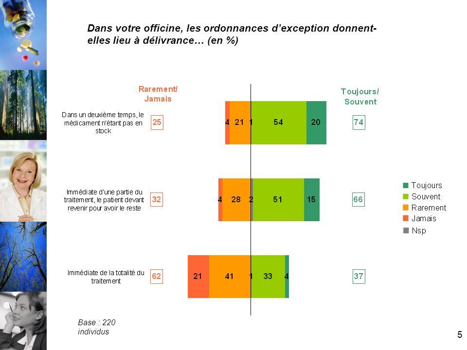 5 Dans votre officine, les ordonnances dexception donnent- elles lieu à délivrance… (en %) Base : 220 individus
