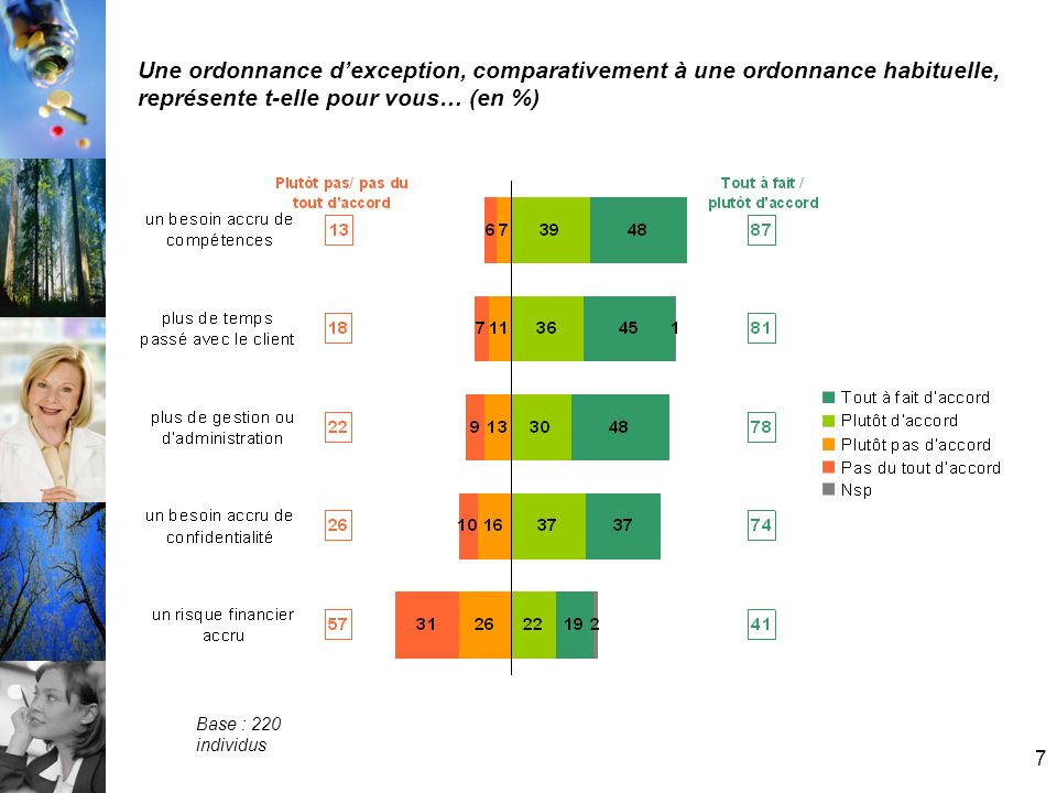 7 Une ordonnance dexception, comparativement à une ordonnance habituelle, représente t-elle pour vous… (en %) Base : 220 individus