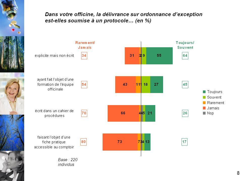 9 A loccasion de cette dispensation, avez-vous… Base : 314 fiches 16% 11% 2,5 % 10 % ont relu le Vidal