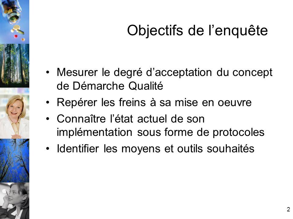 2 Objectifs de lenquête Mesurer le degré dacceptation du concept de Démarche Qualité Repérer les freins à sa mise en oeuvre Connaître létat actuel de son implémentation sous forme de protocoles Identifier les moyens et outils souhaités