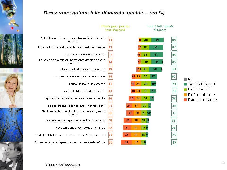 3 Diriez-vous quune telle démarche qualité… (en %) Base : 248 individus Plutôt pas / pas du tout daccord Tout à fait / plutôt daccord