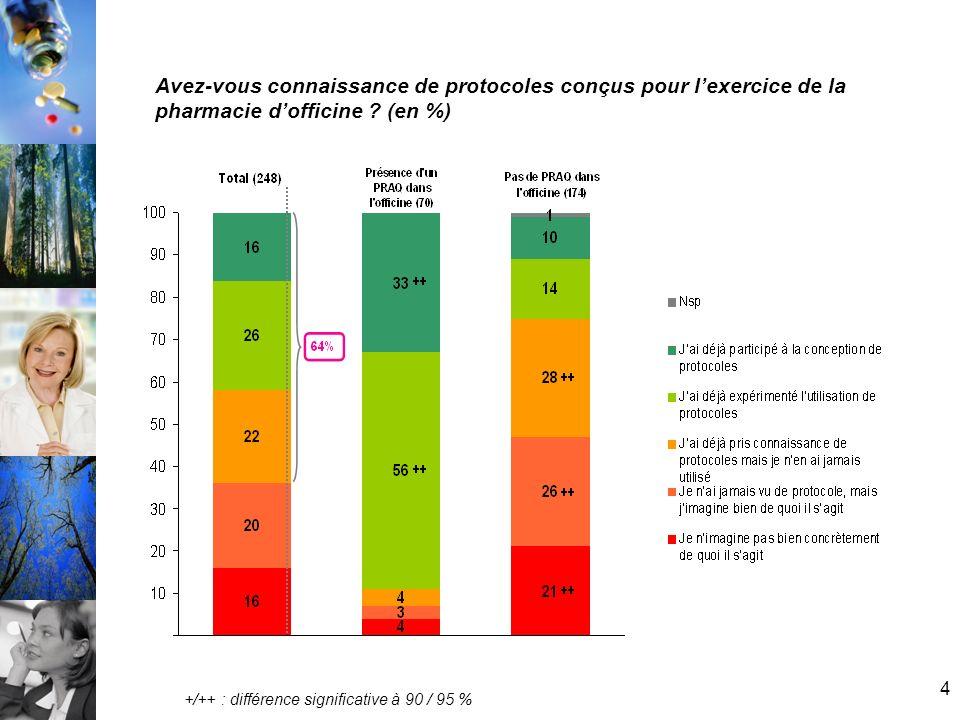 5 Si vous deviez mettre en place des protocoles, jugez-vous indispensable quils soient… (en %) Base : 248 individus