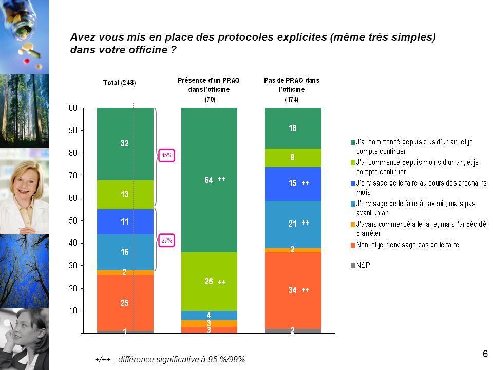 7 Si vous avez déjà mis en place des protocoles, que concernent-ils ? (en %)