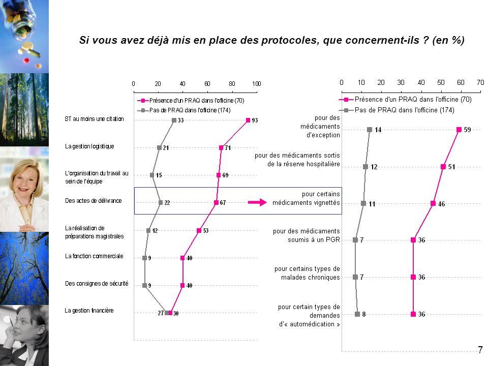 7 Si vous avez déjà mis en place des protocoles, que concernent-ils (en %)