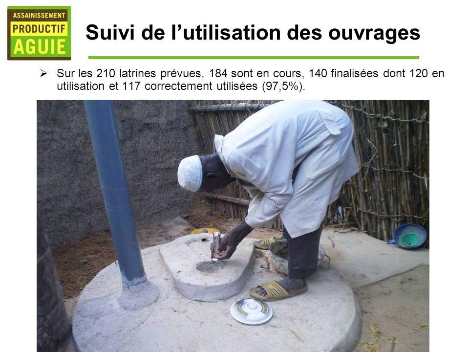 Suivi de lutilisation des ouvrages Sur les 210 latrines prévues, 184 sont en cours, 140 finalisées dont 120 en utilisation et 117 correctement utilisées (97,5%).