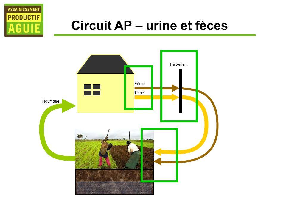 Nourriture Urine Fèces Traitement Circuit AP – urine et fèces