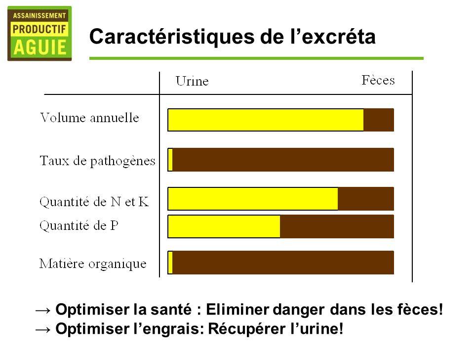 Caractéristiques de lexcréta Optimiser la santé : Eliminer danger dans les fèces! Optimiser lengrais: Récupérer lurine!