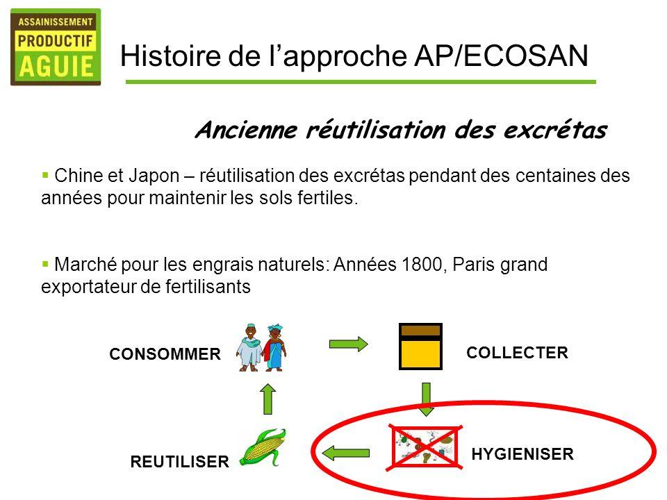 Chine et Japon – réutilisation des excrétas pendant des centaines des années pour maintenir les sols fertiles. Marché pour les engrais naturels: Année