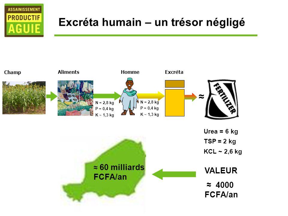 N = 2,8 kg P = 0,4 kg K ~ 1,3 kg N = 2,8 kg P = 0,4 kg K ~ 1,3 kg ExcrétaHomme Aliments Champ VALEUR 4000 FCFA/an Excréta humain – un trésor négligé U