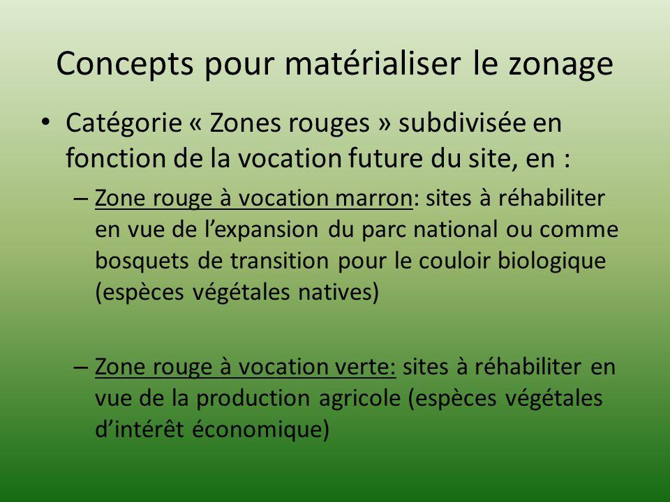 Ajouts possibles Zone noire: correspondant au concept de cœur de Parc ou catégories I et II dans la classification de UICN: Toute activité économique y est interdite Zone bleue: pour la protection de zones humides stratégiques comme des lacs collinaires en dehors du parc