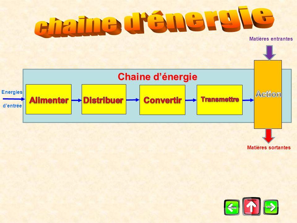 Commandes Utilisateurs Interface Homme / Machine Informations visuelles ou sonores Interface Homme / Machine