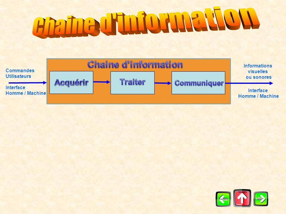Commandes Utilisateurs Interface Homme / Machine Retour informations capteurs Informations visuelles ou sonores Interface Homme / Machine Chaine dénergie Energies dentrée Matières entrantes Matières sortantes Ordres