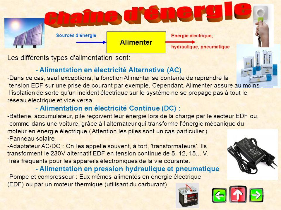 distribuer Énergie électrique, hydraulique, pneumatique Ordres de commandes Sources dénergie Cette fonction assure le passage de la partie commande à la partie puissance, elle peut être réalisée de différente manière: - Contacteur - Relais - Variateur de vitesse - Pont en H - Transistor bipolaire, transistor MOS, triac, thyristor.
