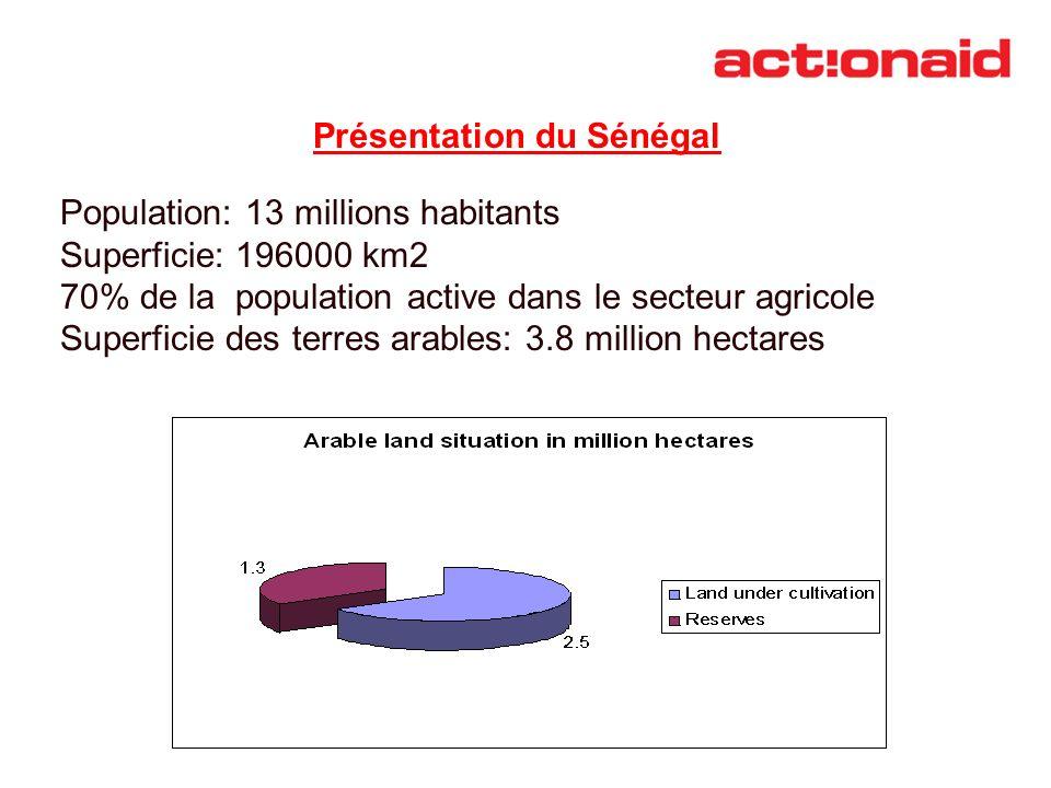 Présentation du Sénégal Population: 13 millions habitants Superficie: 196000 km2 70% de la population active dans le secteur agricole Superficie des t