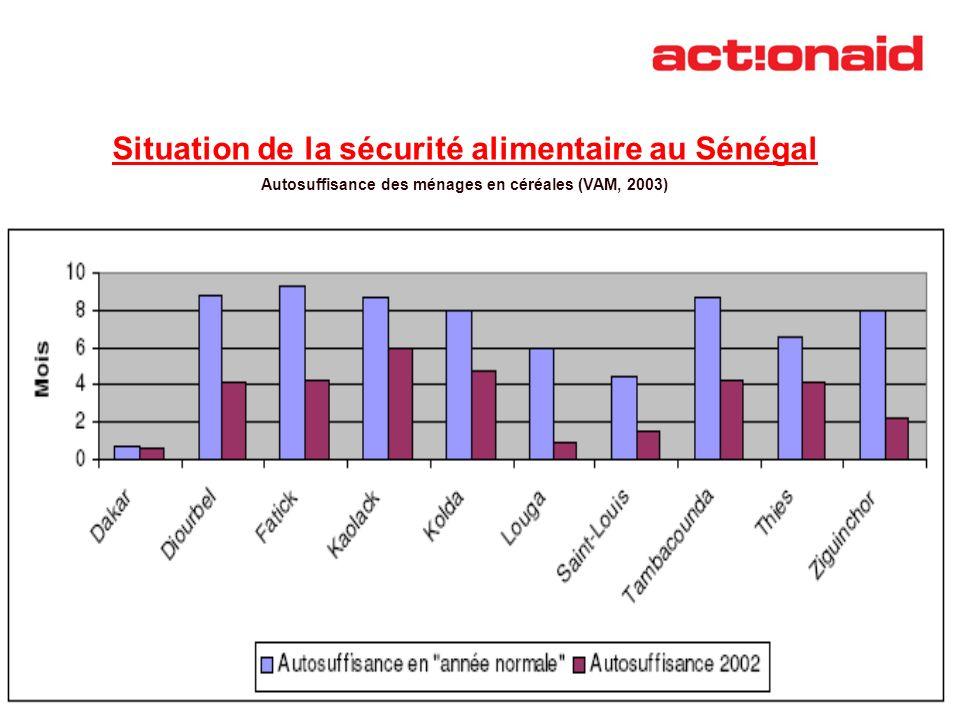Situation de la sécurité alimentaire au Sénégal Autosuffisance des ménages en céréales (VAM, 2003)