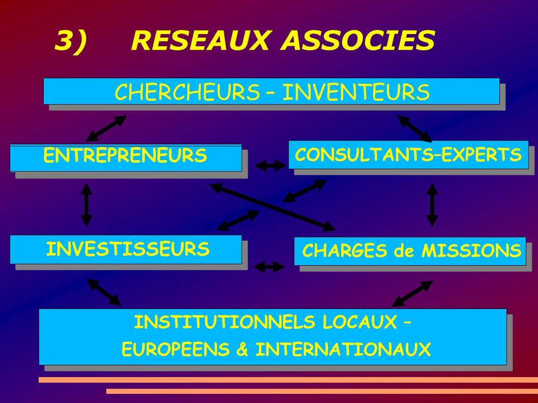 3) RESEAUX ASSOCIES INSTITUTIONNELS LOCAUX – EUROPEENS & INTERNATIONAUX CHERCHEURS – INVENTEURS ENTREPRENEURS CONSULTANTS–EXPERTS INVESTISSEURS CHARGE