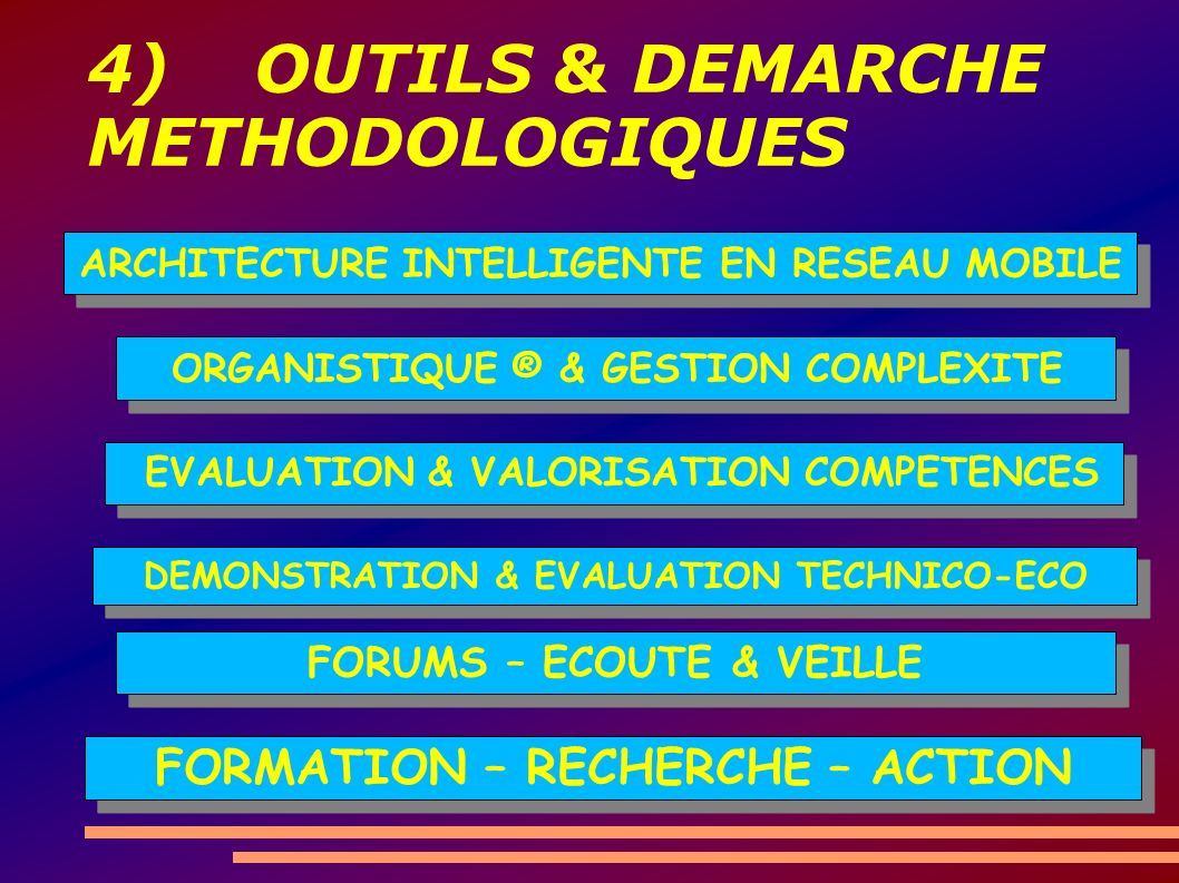 4) OUTILS & DEMARCHE METHODOLOGIQUES ARCHITECTURE INTELLIGENTE EN RESEAU MOBILE ORGANISTIQUE ® & GESTION COMPLEXITE EVALUATION & VALORISATION COMPETENCES DEMONSTRATION & EVALUATION TECHNICO-ECO FORUMS – ECOUTE & VEILLE FORMATION – RECHERCHE – ACTION