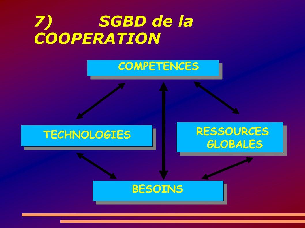 7) SGBD de la COOPERATION COMPETENCES TECHNOLOGIES BESOINS RESSOURCES GLOBALES
