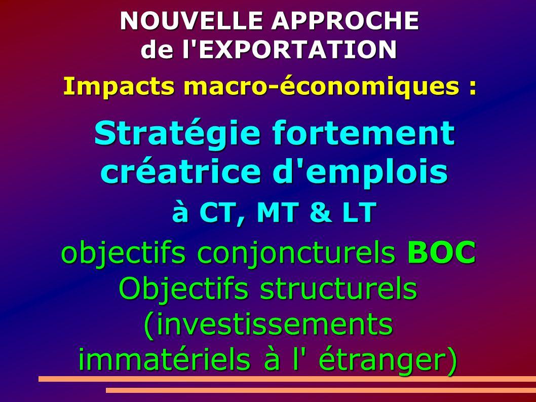 NOUVELLE APPROCHE de l EXPORTATION Impacts macro-économiques : Stratégie fortement créatrice d emplois à CT, MT & LT objectifs conjoncturels BOC Objectifs structurels (investissements immatériels à l étranger)