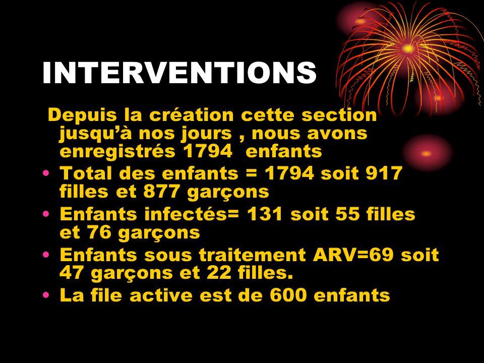 INTERVENTIONS Depuis la création cette section jusquà nos jours, nous avons enregistrés 1794 enfants Total des enfants = 1794 soit 917 filles et 877 garçons Enfants infectés= 131 soit 55 filles et 76 garçons Enfants sous traitement ARV=69 soit 47 garçons et 22 filles.