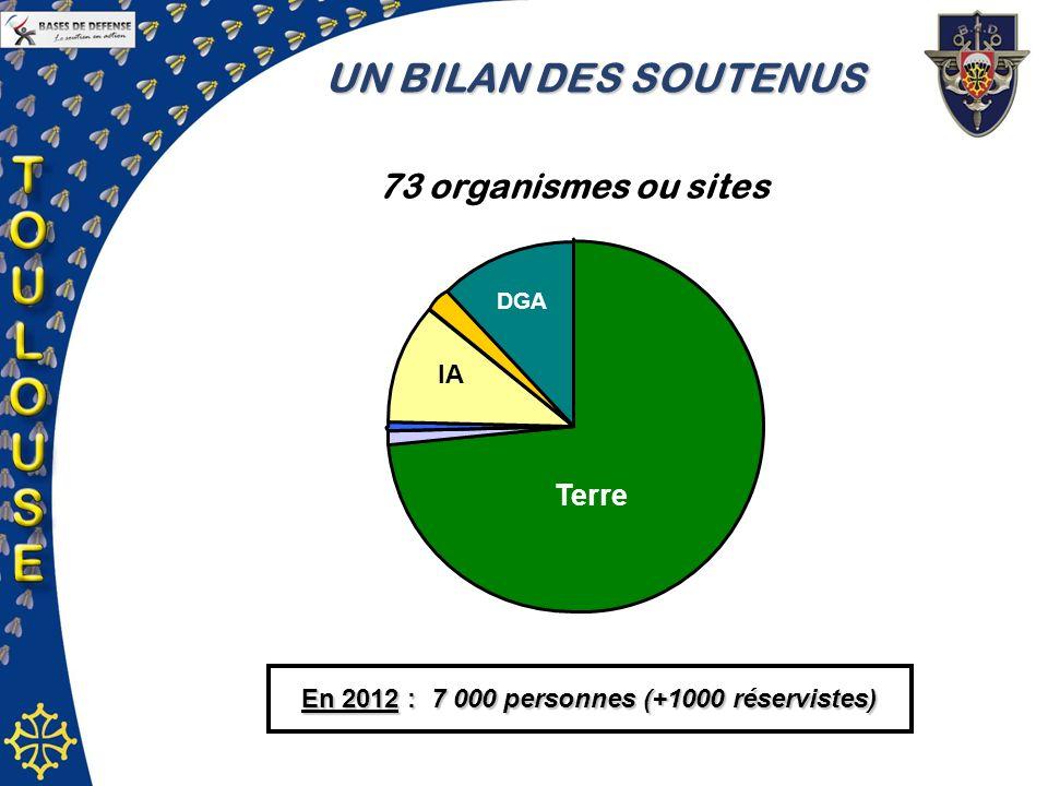 UN BILAN DES SOUTENUS 73 organismes ou sites En 2012 : 7 000 personnes (+1000 réservistes) Terre DGA IA