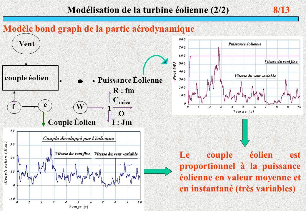 8/13 Modèle bond graph de la partie aérodynamique Puissance Éolienne C méca Couple Éolien Vent I : Jm R : fm 1 f e W couple éolien Le couple éolien es