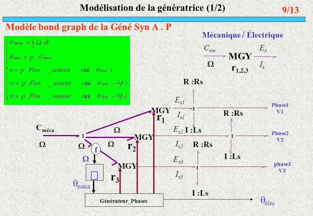 Modélisation de la génératrice (1/2) 9/13 Modèle bond graph de la Géné Syn A. P élec C méca Phase1 V1 Phase2 V2 phase3 V3 Générateur_Phases R :Rs I :L