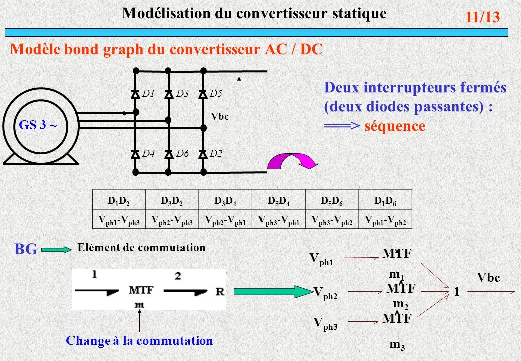 11/13 Modélisation du convertisseur statique Modèle bond graph du convertisseur AC / DC D1 D4 D3 D6 D5 D2 GS 3 ~ Vbc D1D2D1D2 D3D2D3D2 D3D4D3D4 D5D4D5