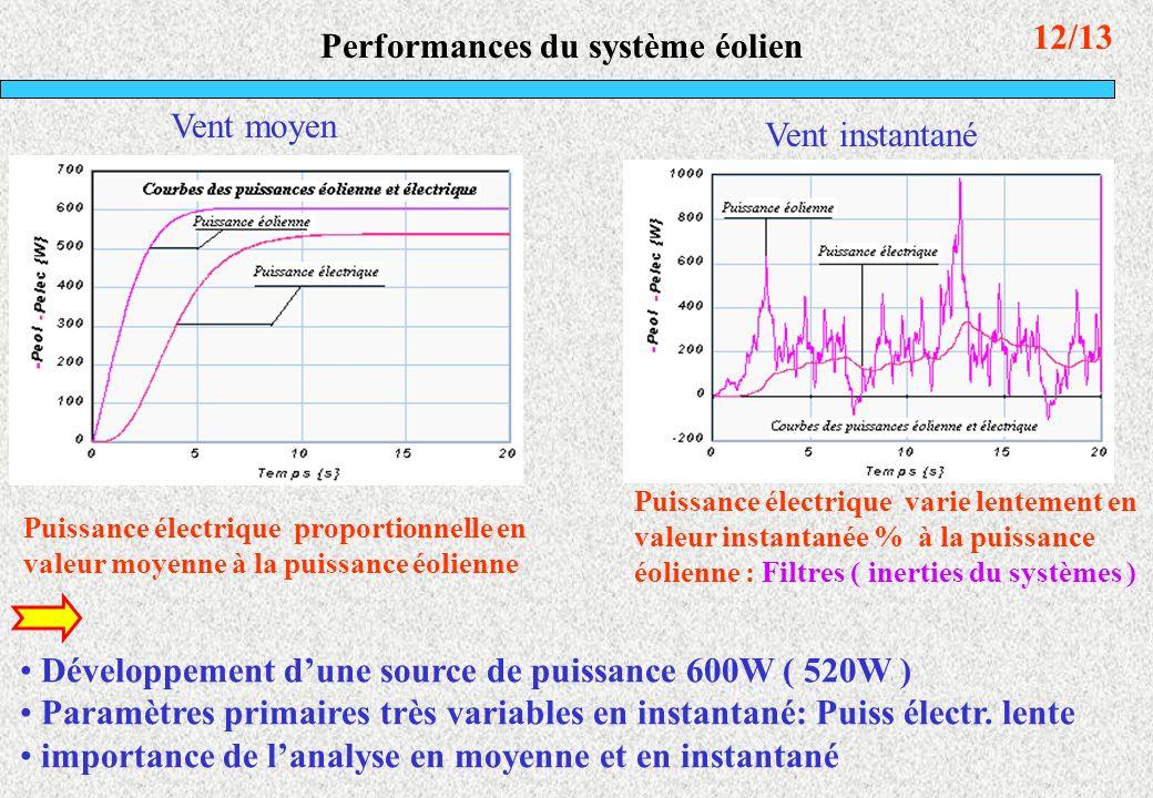 12/13 Performances du système éolien Vent moyen Vent instantané Puissance électrique proportionnelle en valeur moyenne à la puissance éolienne Dévelop
