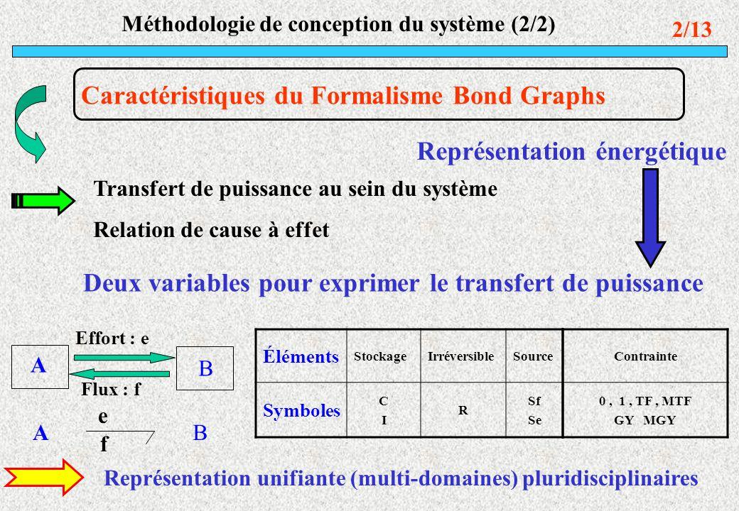 Méthodologie de conception du système (2/2) 2/13 Caractéristiques du Formalisme Bond Graphs Représentation énergétique Transfert de puissance au sein