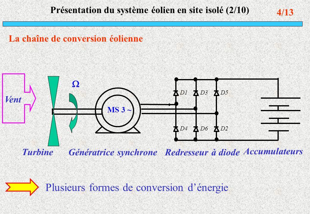 Transformation de lénergie Énergie cinétique du vent Source éolienne 3 2 1 vSP vent éol P Pertes inertielles J v Pertes par frottement f m, méca C P, em C Pertes defficacité Cp, éol C ss IE, em P P ss IU, élec P Conversion électromagnétique Pertes résistives R s v Turbine éolienne Machine synchrone Pertes inductives L s Pertes inertielles J m Puissance disponible Macro modèle BG Puissance récupérée I:J v I:J m I:L s Source Vent 1 R:Cp C éole C méca R: f m 1 C em MGY r R: R s 1 EsEs IsIs UsUs IsIs R: Charge 5/13
