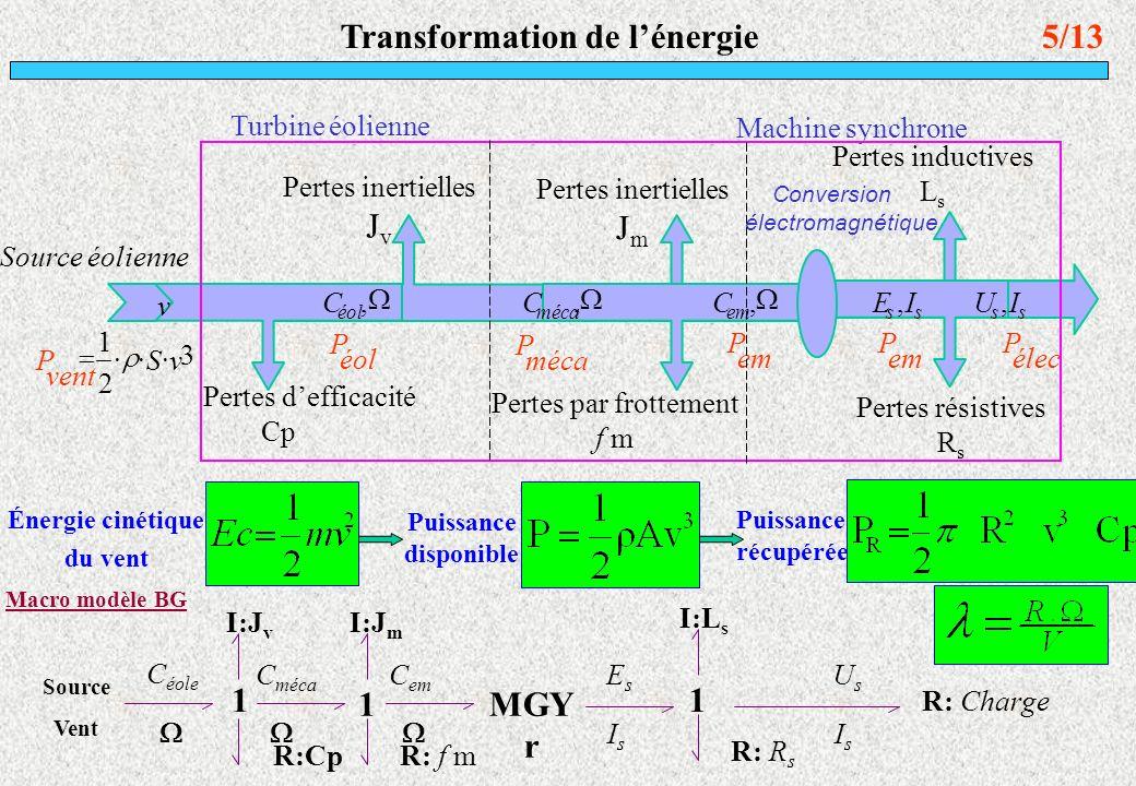 Modélisation de la source primaire Description du vent : V vent = V base + V rampe + V rafale + V bruit V base = VMoyenne = 7.42 m/s V rampe = Echellon de vitesse de 1 m/s V rafal = Vent rafale de courte durée de Vmax = 14.5 m/s V bruit = Perturbation haute fréquence de Vmin = 0.25 m/s 6/13 Modèle analytique du vent à partir duquel nous avons effectué les différentes simulations
